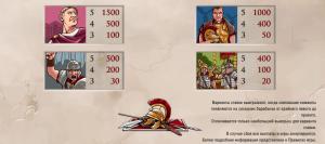 выплаты по дорогим символам в слоте victorious